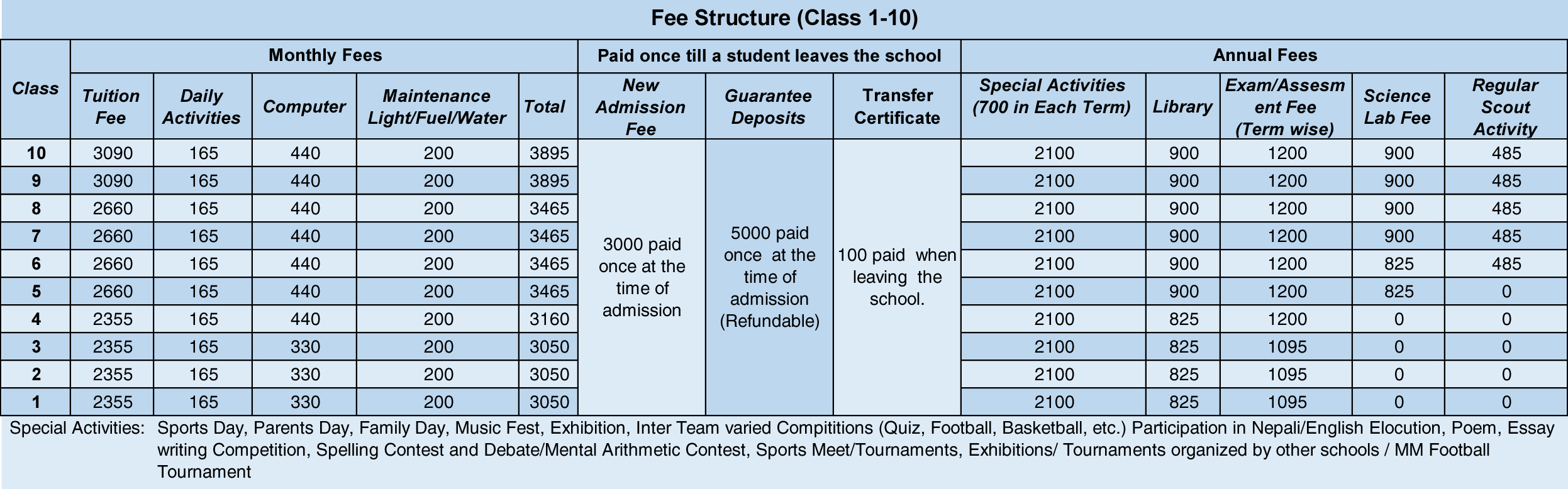 Fee Structure Class 1-10 St. Xavier School, Godavari