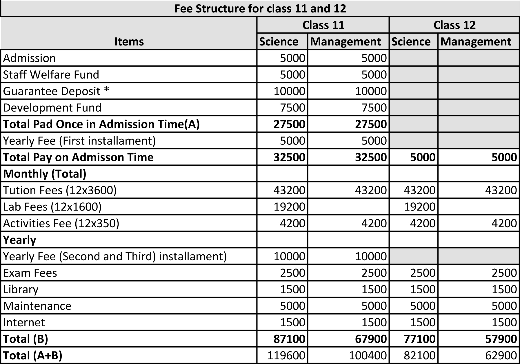 Fee Structure Class 11 and 12 St. Xavier School, Godavari